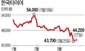 중국·유럽과 가격 경쟁, 수익성 '펑크'…한국타이어, 한라비스테온 인수로 '성장동력' 장착