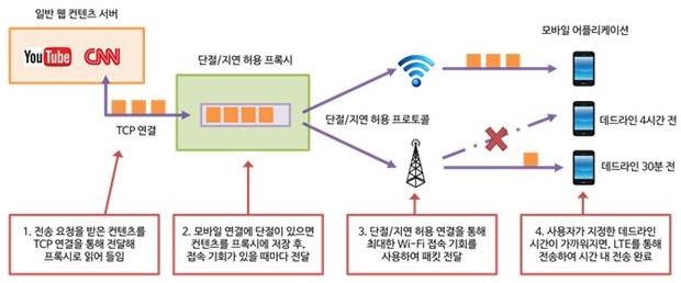 지연 허용 와이파이 오프로딩 기법 개념도. / KAIST 제공