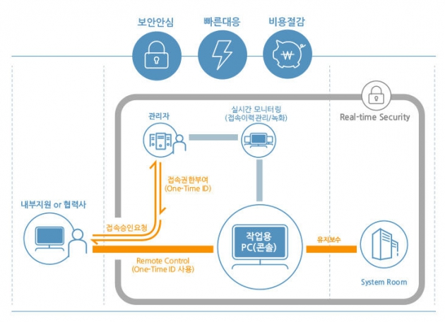 [IT 트렌드] 원격 제어 보안 솔루션 '리모트뷰' 인기몰이