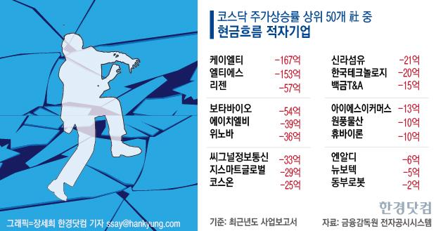 ['700 코스닥' 싱크홀 점검 下] 역대급 급등 후유증…유상증자의 '유혹'