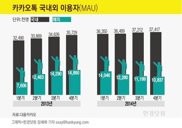 """다음카카오 """"美 SNS '패스' 인수 검토…확정된 바는 없어"""""""