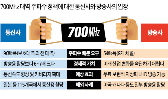 국회 압박에 '700㎒' 방(放)·통(通)에 쪼개주기…17조 경제효과 날리나