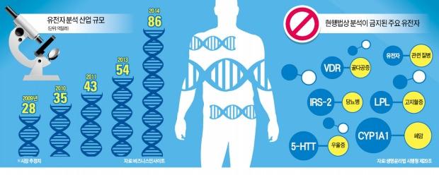 [위기의 유전자산업] 한국, 기형아 검사조차 中에 맡기는 '유전자산업 후진국'