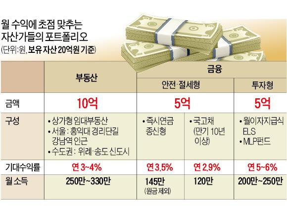 홍대 상가·즉시연금…月수익에 목매는 부자들