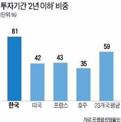 한국인 평균 투자기간 '2년 이하'