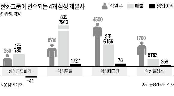 한화, 삼성종합화학·삼성토탈 인수 30일 마무리
