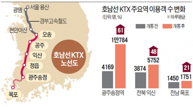 송정·익산역 이용객 60% 급증…여수 호텔 주말 '만실'