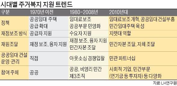 [임대주택 선진국서 배운다] 민간임대·리모델링 통해 공급 확대…'경기부양+주거안정' 노려
