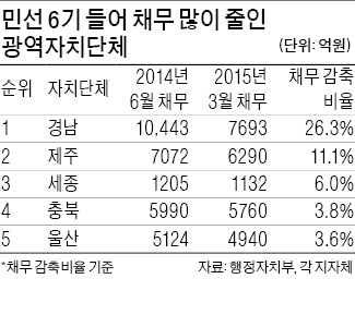 '홍준표 효과'…경남, 빚 2750억 줄여 1위