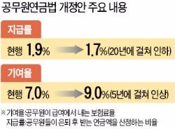 공무원연금 '반쪽 개혁'…진통 끝 새벽 본회의 통과