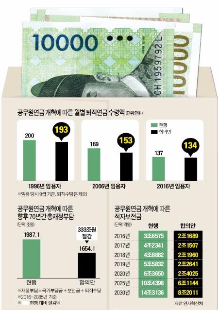 [공무원연금 '반쪽 개혁'] 新공무원연금, 더 내고 덜 받는다지만…5년 뒤 적자수준 원위치