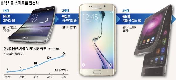 화면을 지갑처럼 '접었다 폈다'…삼성, 내년 접는 스마트폰 내놓는다