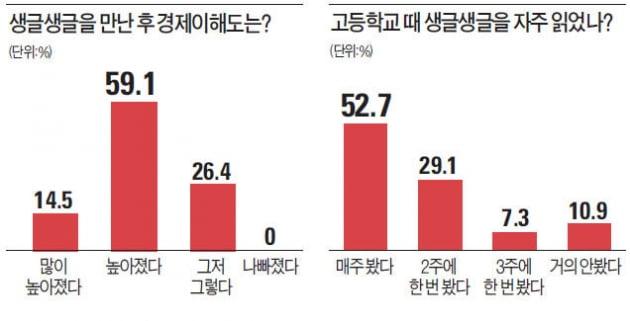 """[생글생글 창간 10주년] 생글 읽은 대학생 86% """"기업인 역할 중요"""""""