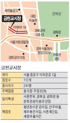 [골목시장 주말 나들이] '청년장사꾼 감자집' 등 SNS 입소문…2030 북적이는 맛집골목 변신