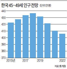 [한상춘의 '국제경제 읽기'] 인구절벽에 따른 '한국 부동산시장 장기침체론'