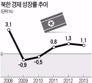[한상춘의 '국제경제 읽기'] 북한 돈과 채권에 투자하면 대박이 날까