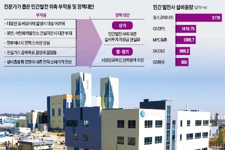 """""""LNG발전 위축되면 대정전 대응 못해"""""""