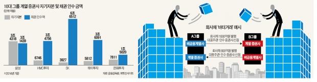 [마켓인사이트] 자본시장 발전의 걸림돌 '바터' '파킹' 못버린 증권사