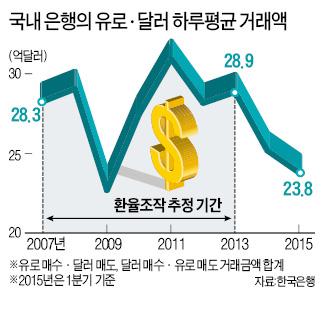 글로벌 은행 '환율조작'에 한국 기업도 당했다
