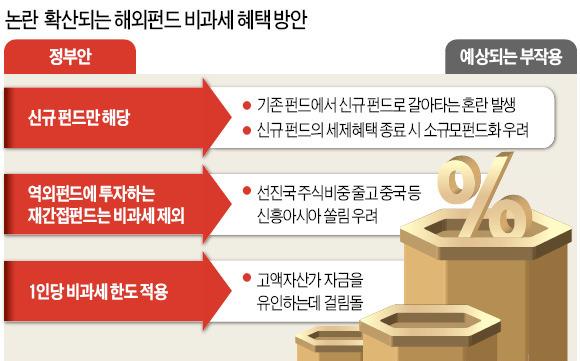 """신규 해외펀드만 비과세?…""""기존 펀드 무더기 해지는 어쩌라고"""""""