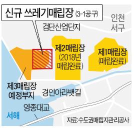 인천 쓰레기매립장 10년 더 쓴다
