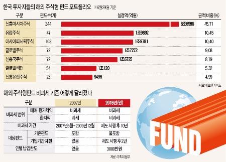 [해외펀드 비과세 상품 나온다] 비과세 가입 기간중 소액이라도 여러나라 펀드에 가입하는 게 유리