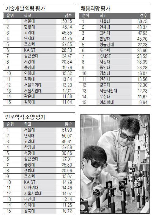 [2015 이공계대학 평판도 조사] 서울과기대·울산과기대·광주과기원 '발전가능성' 호평