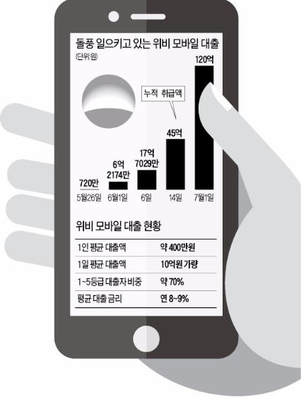 앱에서 받는 중금리 대출…우리은행 '위비대출' 인기