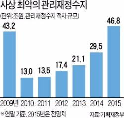 추경 11조8000억 편성, 경기 활력 높인다지만…올 재정적자 47조