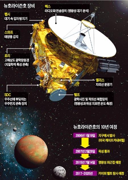 10년 여정 끝에…뉴호라이즌호 '태양계 비밀' 간직한 명왕성 만난다