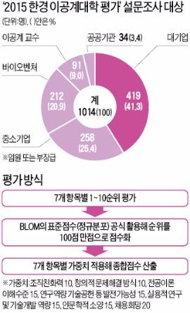 [STRONG KOREA] 한경 2015 이공계대학 평판도 조사…기업 간부·교수 등 1000여명 설문