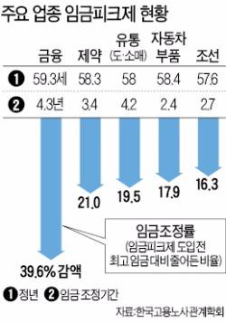 """근로자 73% """"임금피크제 찬성"""""""