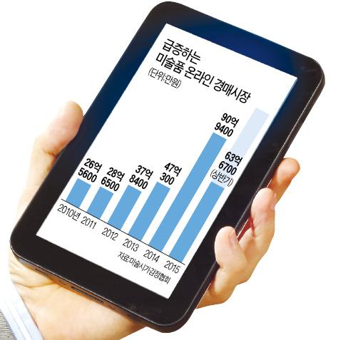1천만원 미만 중저가 그림, '스마트폰 쇼핑' 전성시대…시장도 5년새 5배 급성장
