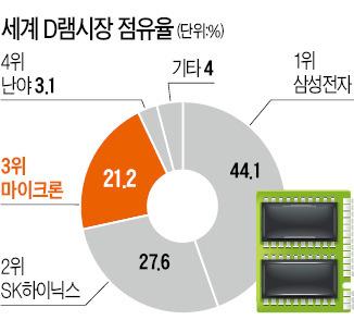"""중국 """"미국 마이크론 사겠다""""…한국 반도체 '초비상'"""