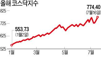 코스닥 770 돌파…시가총액 210조 넘어 사상 최대