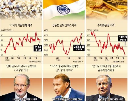 [글로벌 투자리포트] 면화 투자 적기, '모디 후광' 인도 증시 매력…금값은 최대 2년 약세