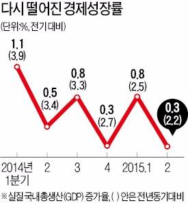 메르스·가뭄 겹친 2분기 성장률 0.3% 그쳐…5분기째 0%대