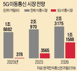 무인차·원격의료 실현할 '5G 특허전(錢)쟁'…한국만 손발 묶인 채 싸워