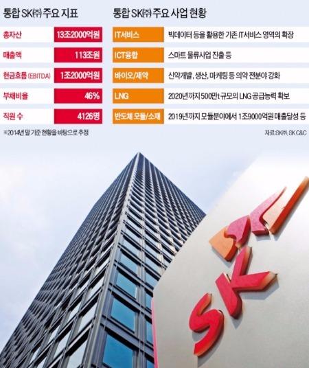 """SK(주) """"2020년 매출 200조로 늘린다"""""""