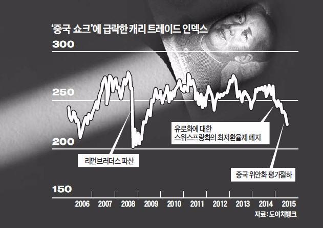 중국 쇼크에…1조달러 캐리 트레이드 '날벼락'