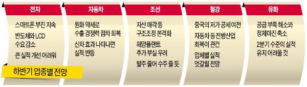 [제조업 2분기 실적 쇼크] '신차효과' 자동차 반등 기대…철강·조선 부진 지속될 듯