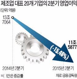 제조업체 이익 15% 급감