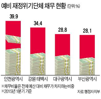 '빚더미' 인천·부산·대구·태백, 재정위기 지자체로 첫 지정