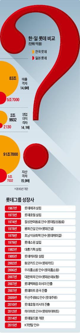 [롯데 사태 '오해와 진실'] 국내 고용 35만명…롯데, 한국에 뿌리내린 대표기업