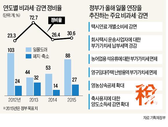 내년 총선 앞두고 '눈치'…택시기사·농어민 세감면 등 연장