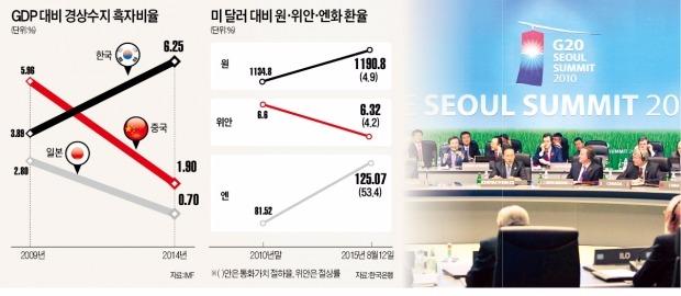 [위안화발 환율전쟁] '통화전쟁' 손발 묶인 한국…2010년 '서울선언'이 자충수 됐다