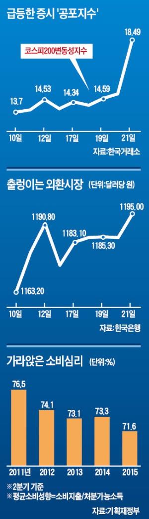 내수 최악인데 'G2 리스크'에 북한 포격까지…경제 '시계 제로'