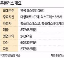 [마켓인사이트] '한국계 PEF 별'들, 홈플러스 인수놓고 한판