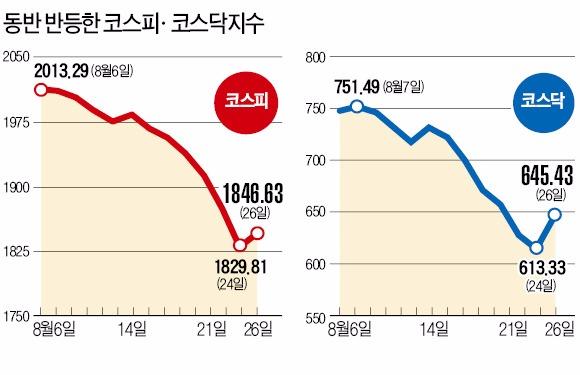 [불안 가시지 않는 주식시장] 한국 증시, 중국 불안에도 모처럼 상승…외국인 이탈은 여전히 부담