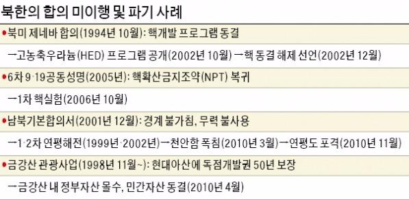 합의→파기·도발 반복한 북한, 이번에도 '악순환' 되풀이?